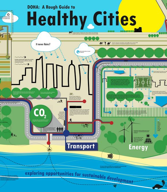 Doha: A Rough Guide to Healthy Cities
